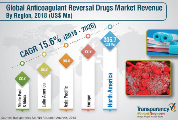 Anticoagulant Reversal Drugs  Market Insights, Trends & Growth Outlook