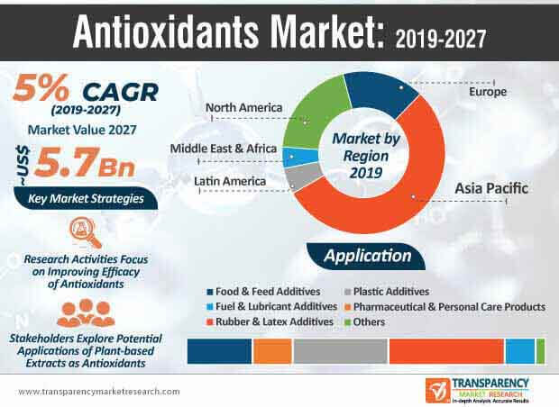 Antioxidants  Market Insights, Trends & Growth Outlook