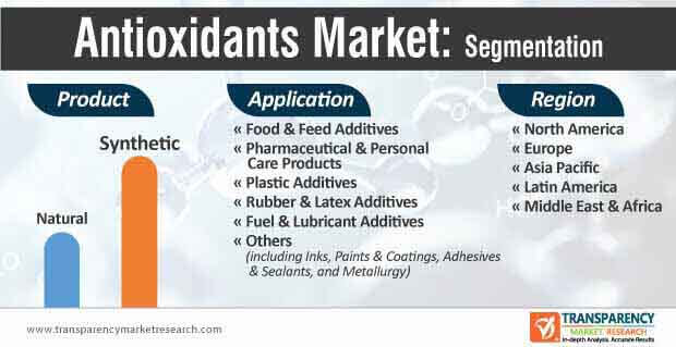 antioxidants market segmentation