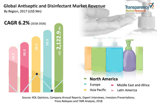antiseptics disinfectants market