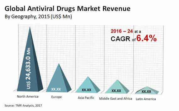 antiviral drugs market