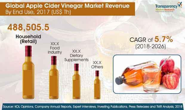 apple cider vinegar market