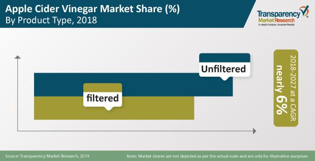 Apple Cider Vinegar  Market Insights, Trends & Growth Outlook