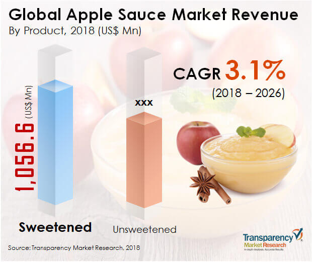 Apple Sauce  Market