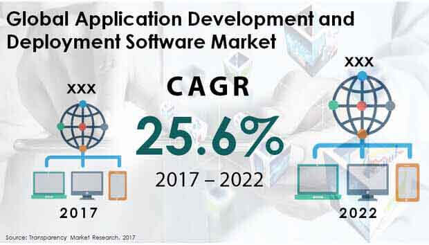 application development deployment software market