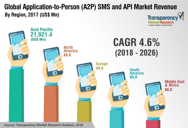 applicationtoperson a2p sms and api industry