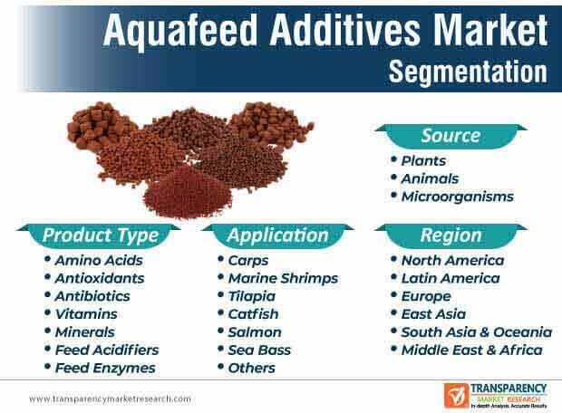 aquafeed additives market segmentation