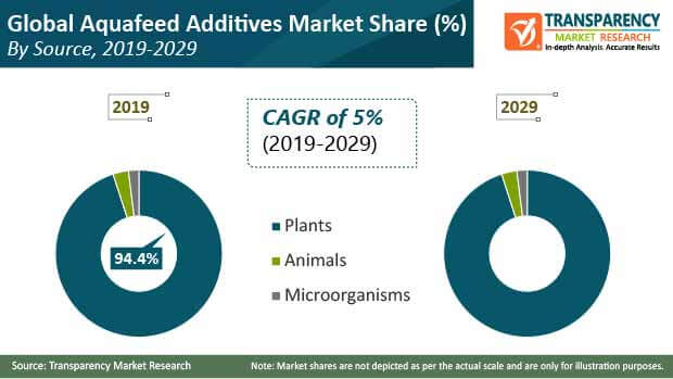 aquafeed additives market share