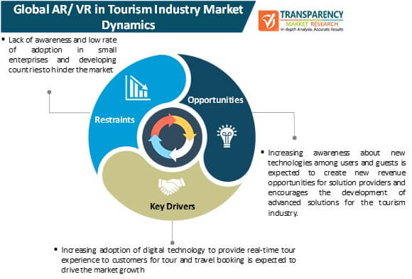 ar vr in tourism industry market dynamics