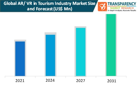 ar vr in tourism industry market size and forecast