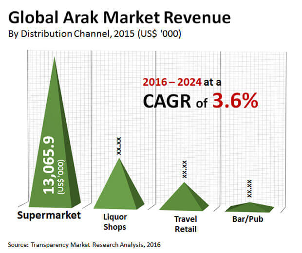 arak market