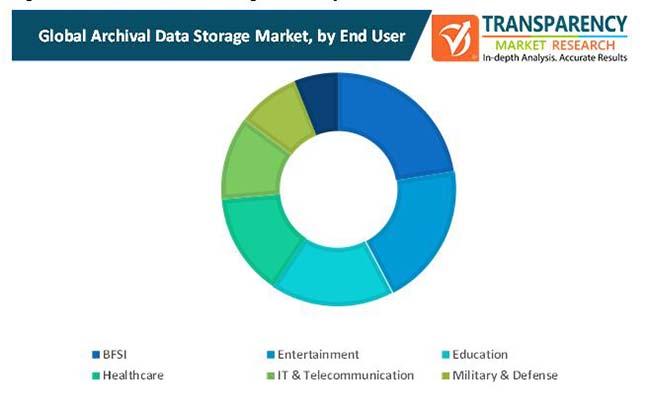 archival data storage market