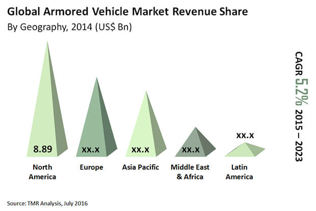 armored-vehicle-market