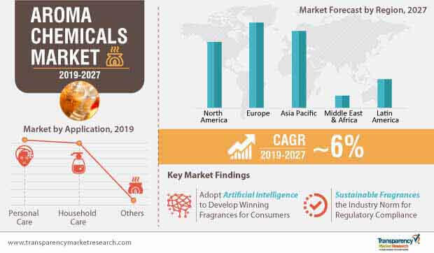 aroma chemicals market infographic