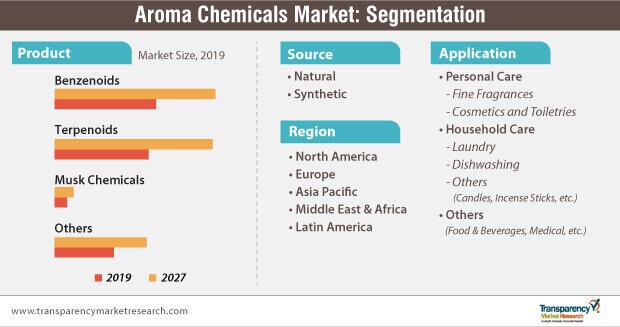 aroma chemicals market segmentation