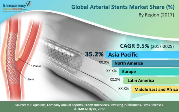 arterial stents market