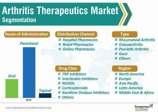 arthritis therapeutics market segmentation