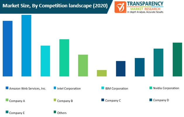 artificial intelligence based cybersecurity market size by competition landscape