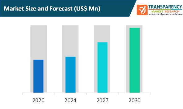 artificial intelligence based personalization market size and forecast