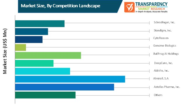 artificial intelligence in construction market size by competition landscape
