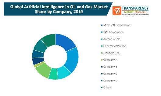 artificial intelligence in oil and gas market 2