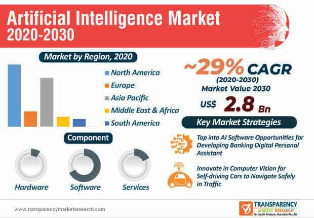 artificial intelligence market infographic