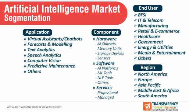 artificial intelligence market segmentation