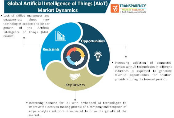 artificial intelligence of things (alot) market dynamics
