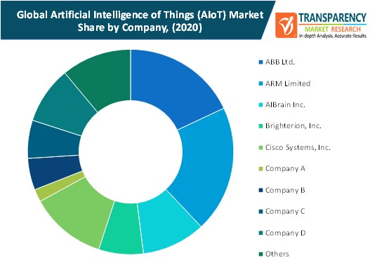artificial intelligence of things (alot) market share by company