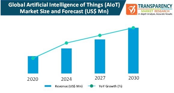 artificial intelligence of things (alot) market size and forecast