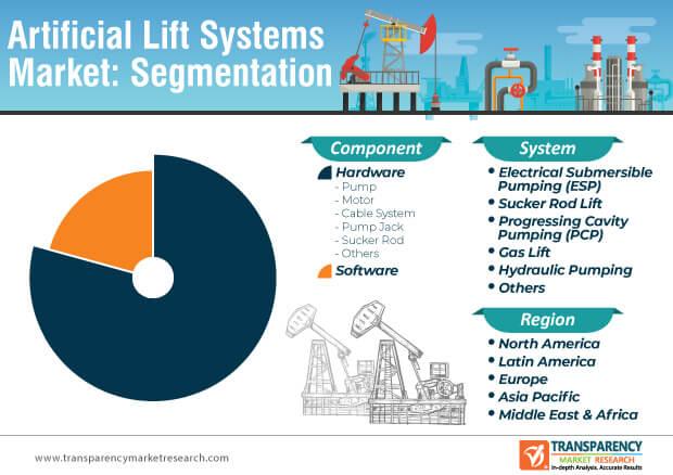 artificial lift systems market segmentation