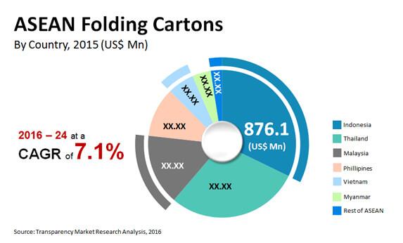 asean folding cartons market