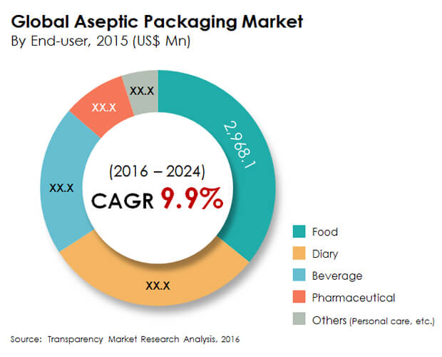 aseptic-packaging-market