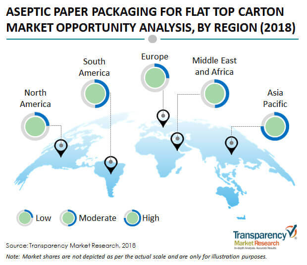 aseptic paper packaging flat top carton market