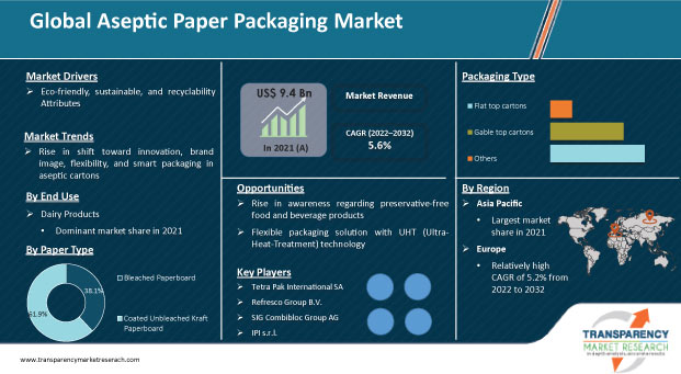 aseptic-paper-packaging-market.jpg