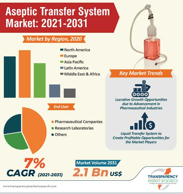 aseptic transfer system market infographic