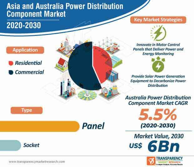 asia and australia power distribution component market infographic