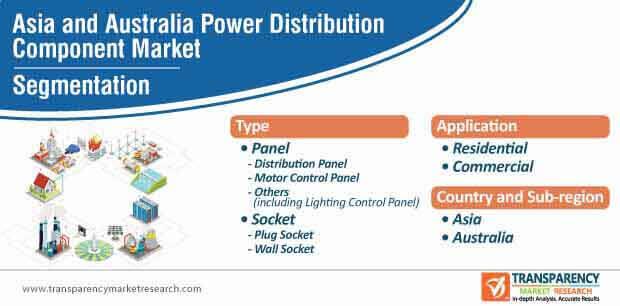 asia and australia power distribution component market segmentation