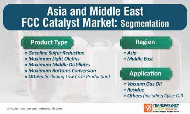 asia and middle east fcc catalyst market segmentation