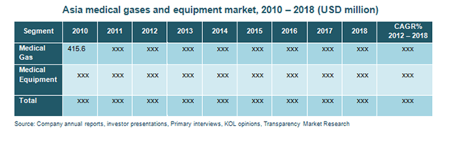 asia-medical-gases-and-equipment-market-2010-2018