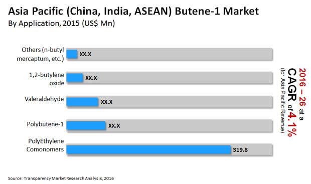 asia pacific butene 1 market