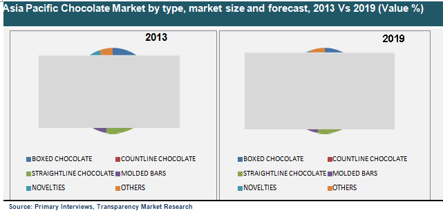 current trends in the food and beverage industry in singapore