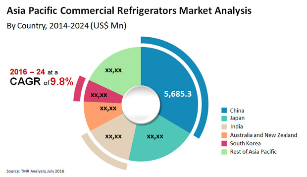 asia-pacific-commercial-refrigerators-market