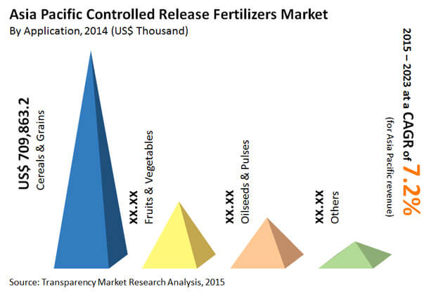 asia-pacific-controlled-release-fertilizers-market