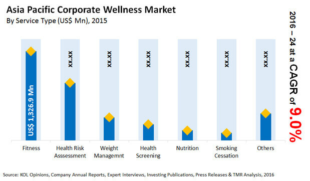 asia-pacific-corporate-wellness-market