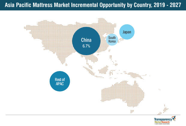 asia pacific mattress market incremental opportunity by mattress 2019