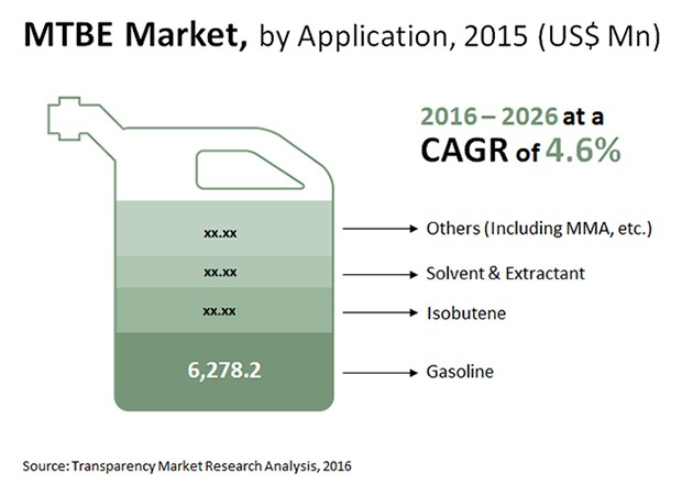 asia pacific methyl tertiary butyl ether market