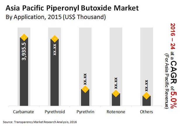 asia-pacific-piperonyl-butoxide-market