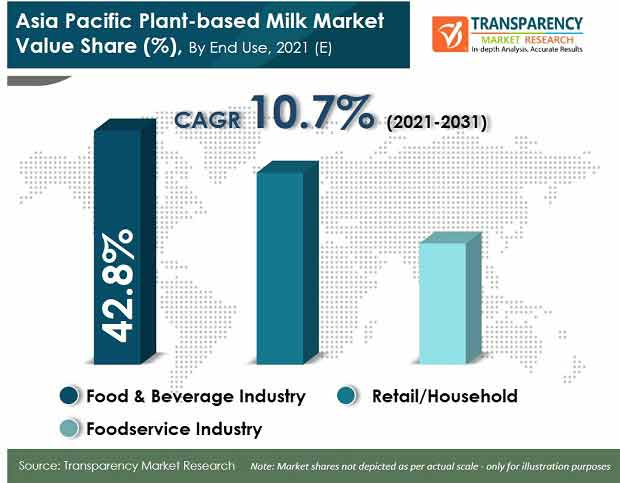 asia pacific plant based milk market