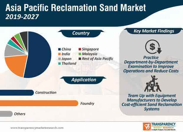 Asia Pacific Reclamation Sand  Market Insights, Trends & Growth Outlook